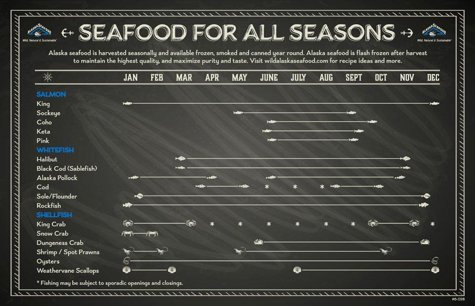 Temporadas de pesca dos produtos de Alaska
